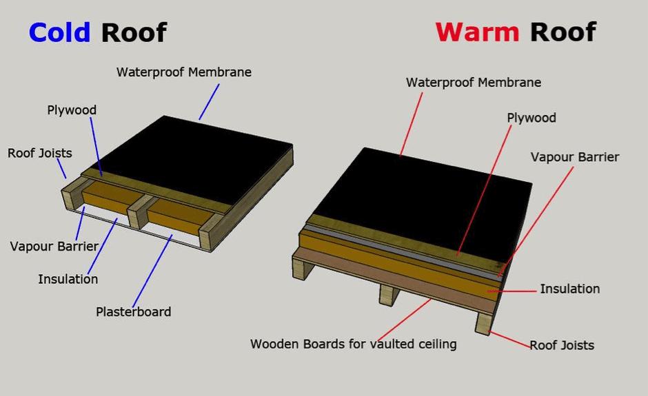 BI - Warm Roof
